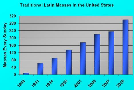 These figures show the number of Traditional Latin Masses in the United States in November of each year.   Used with the permission of  Coalition in Support of Ecclesia Dei